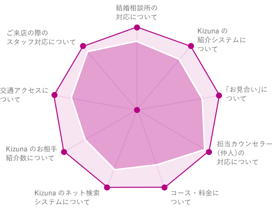 Kizunaが選ばれている理由グラフ